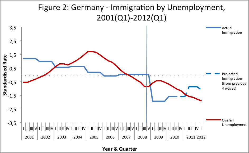 Migration Myths - Figure 2 - Germany