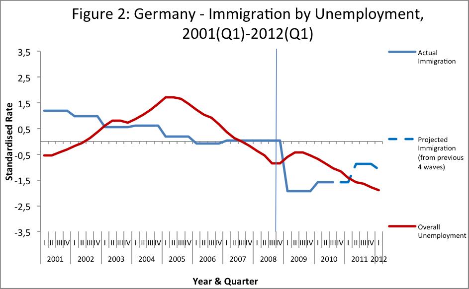 Migration Myths - Figure 2 - Germany