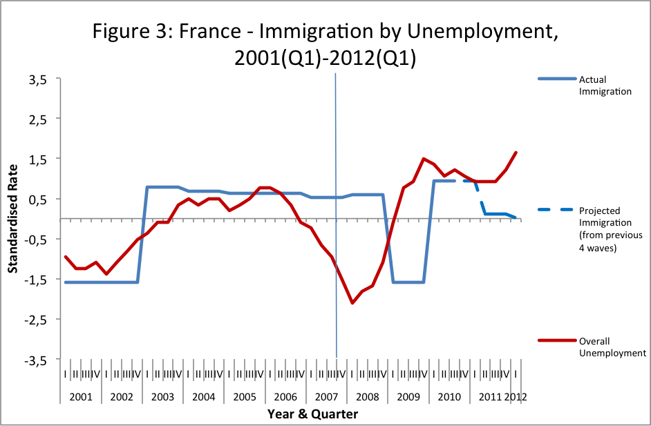 Migration Myths - Figure 3 - France