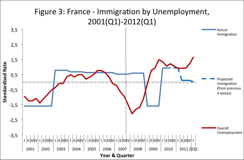 Migration Myths - Figure 3 - France