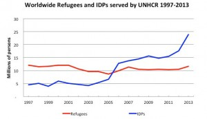 Worldwide Refugee and IDP populations served by UNHCR over time graph